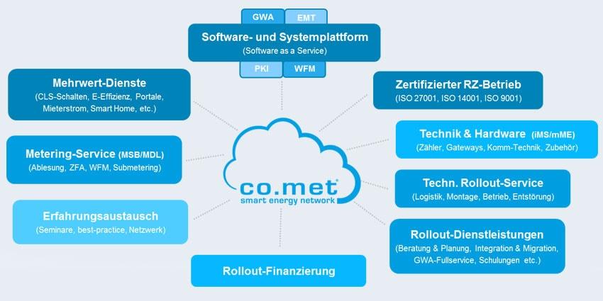Smart Meter Rollout – Modulare Leistungspakete Für Mehr Flexibilität
